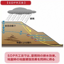 西日本高速道路などがSDPR工法開発